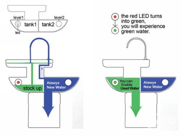 【非常推荐】节水很简单,只需要这几个设计就足够了