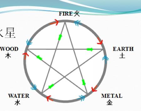 李兆琼:风水——住宅总体环境平衡系统(第五集)