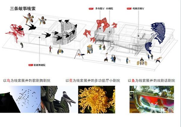 北京天桥艺术中心概念设计